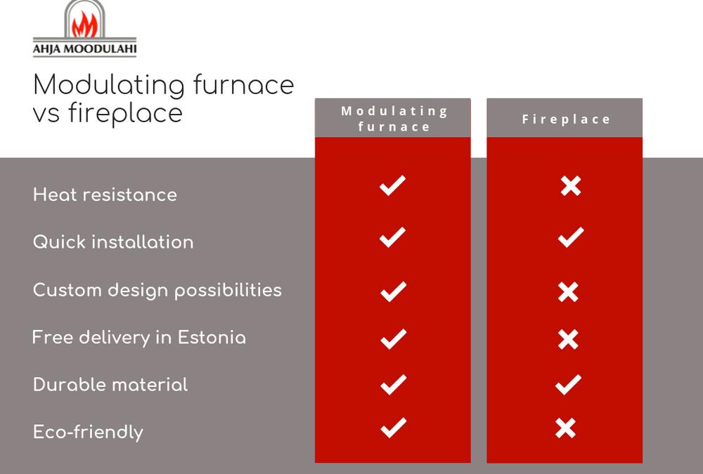Why should You choose a modulating furnace?